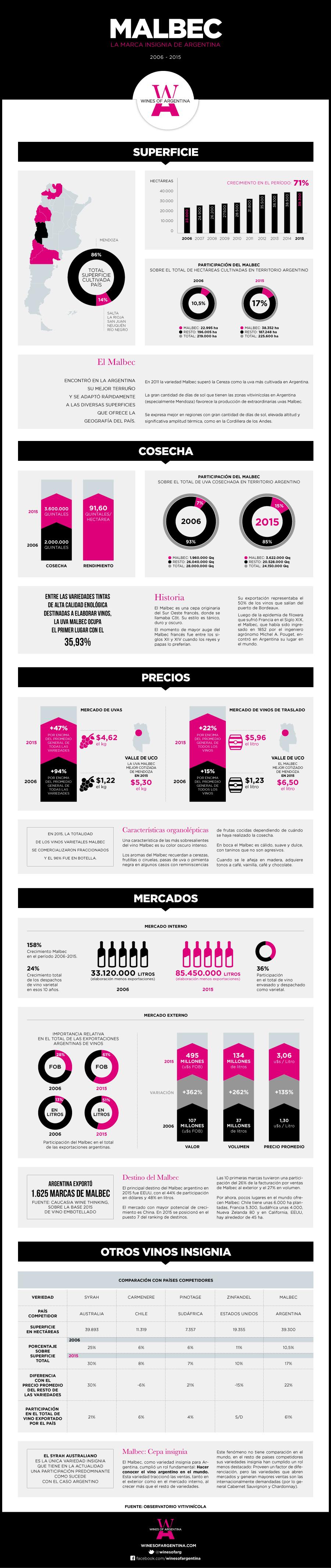InfografiaMALBEC