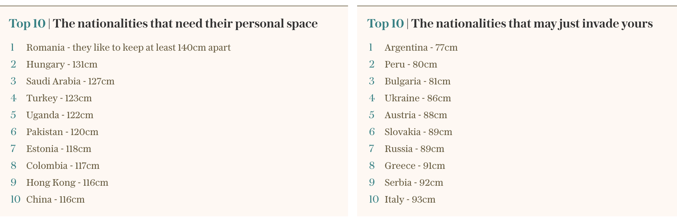 Top10 Countries and Personal Space